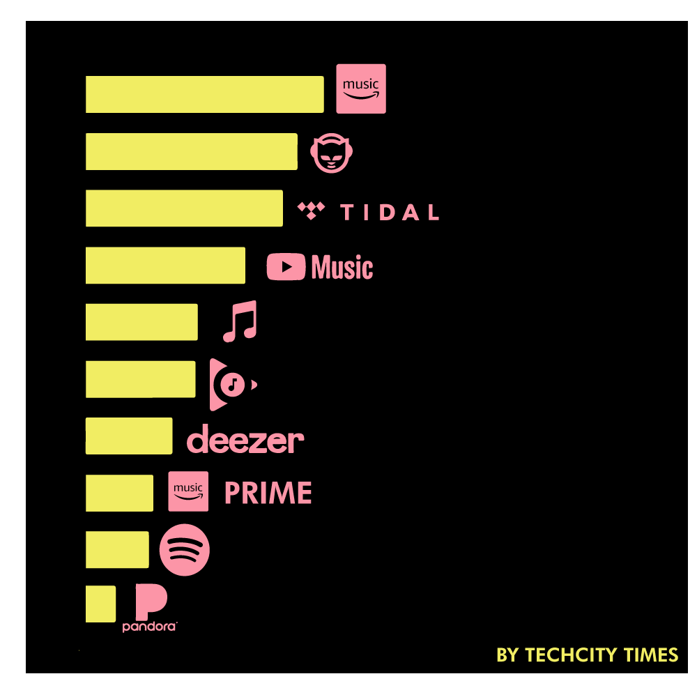 infographic of Payout per stream of different music streaming services