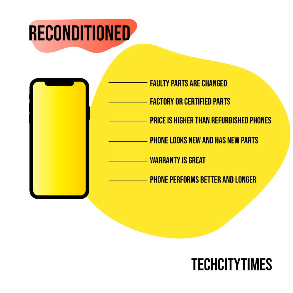 infographic showing the benefits of reconditioned phones