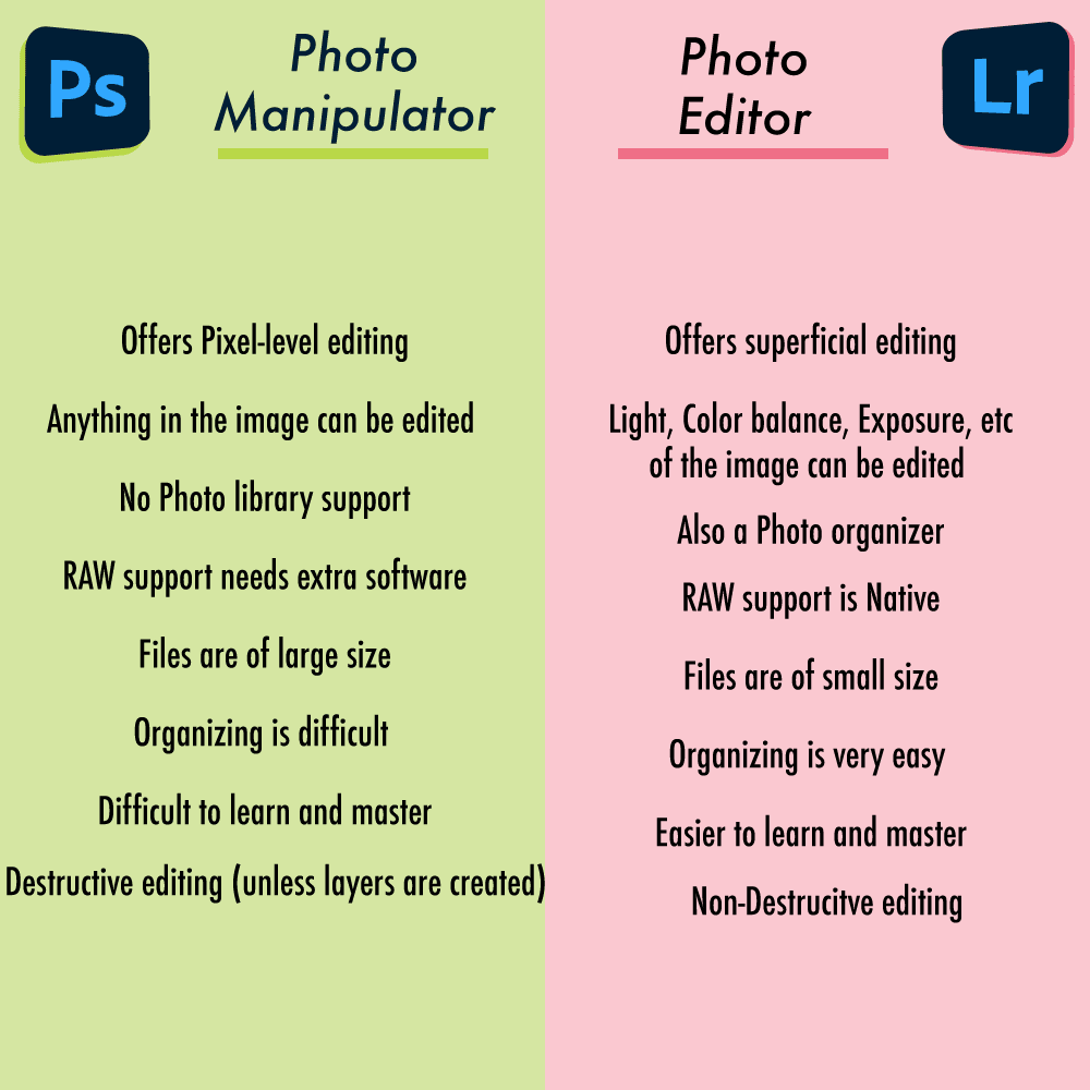 Differences between Adobe Lightroom and Photoshop