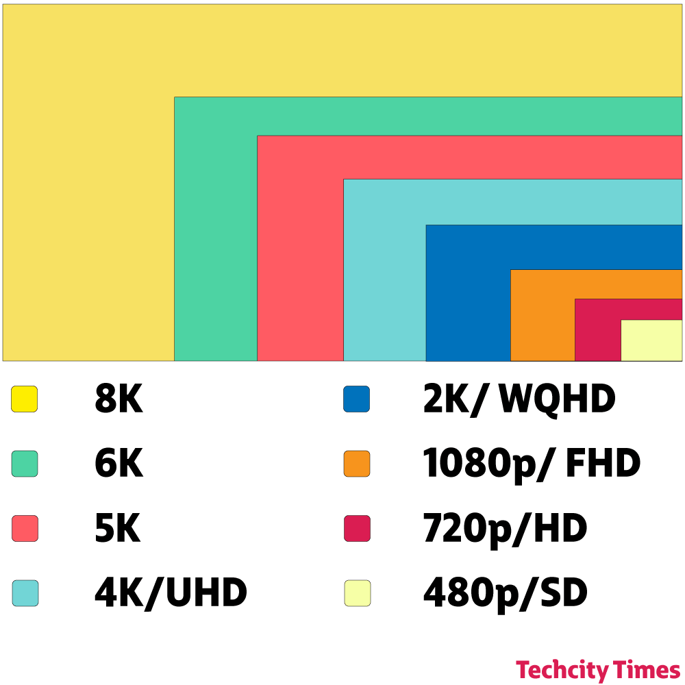 QHD vs 20K Comparing the Two Most Popular resolutions with 20K