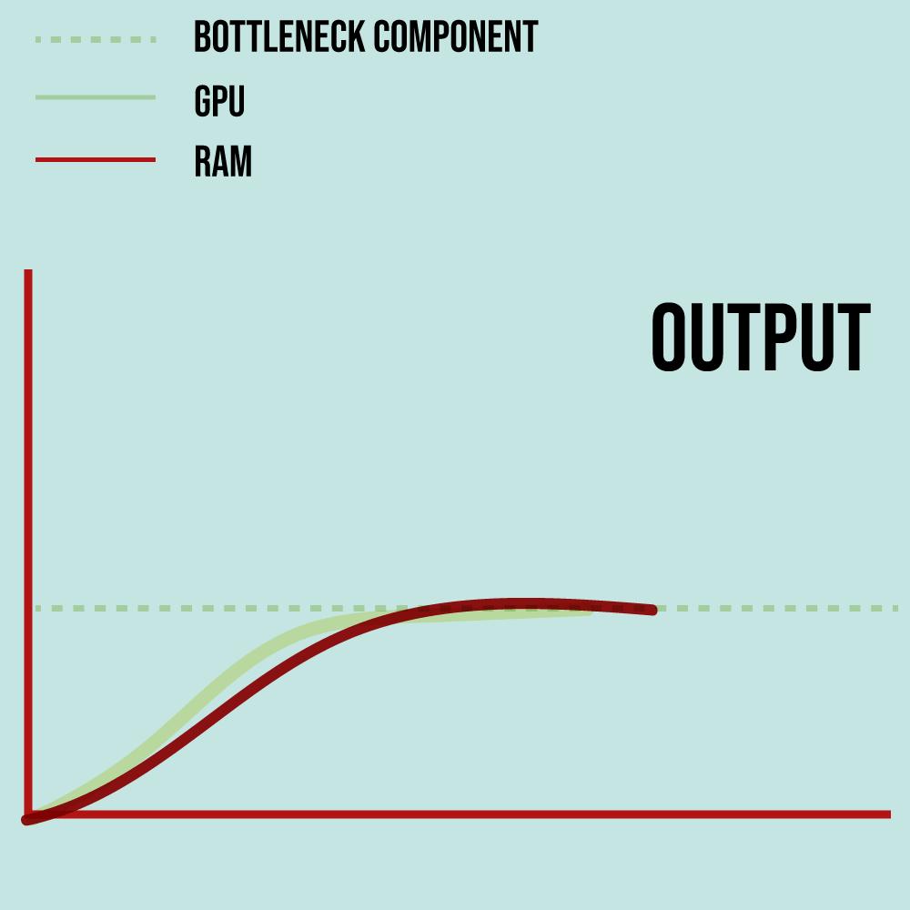 A graphical illustration of a bottleneck process