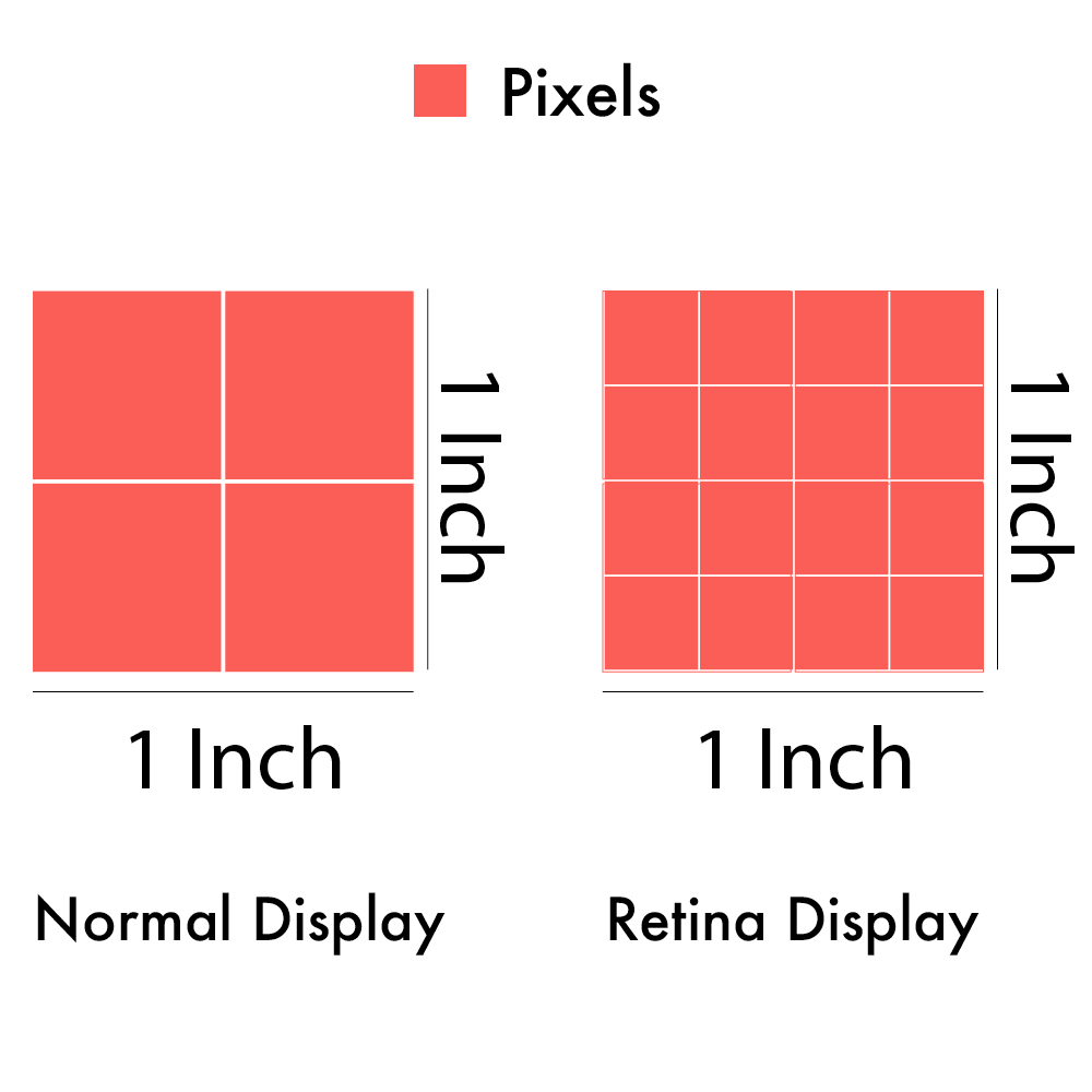 Difference in pixel density of a then normal screen and new Retina display