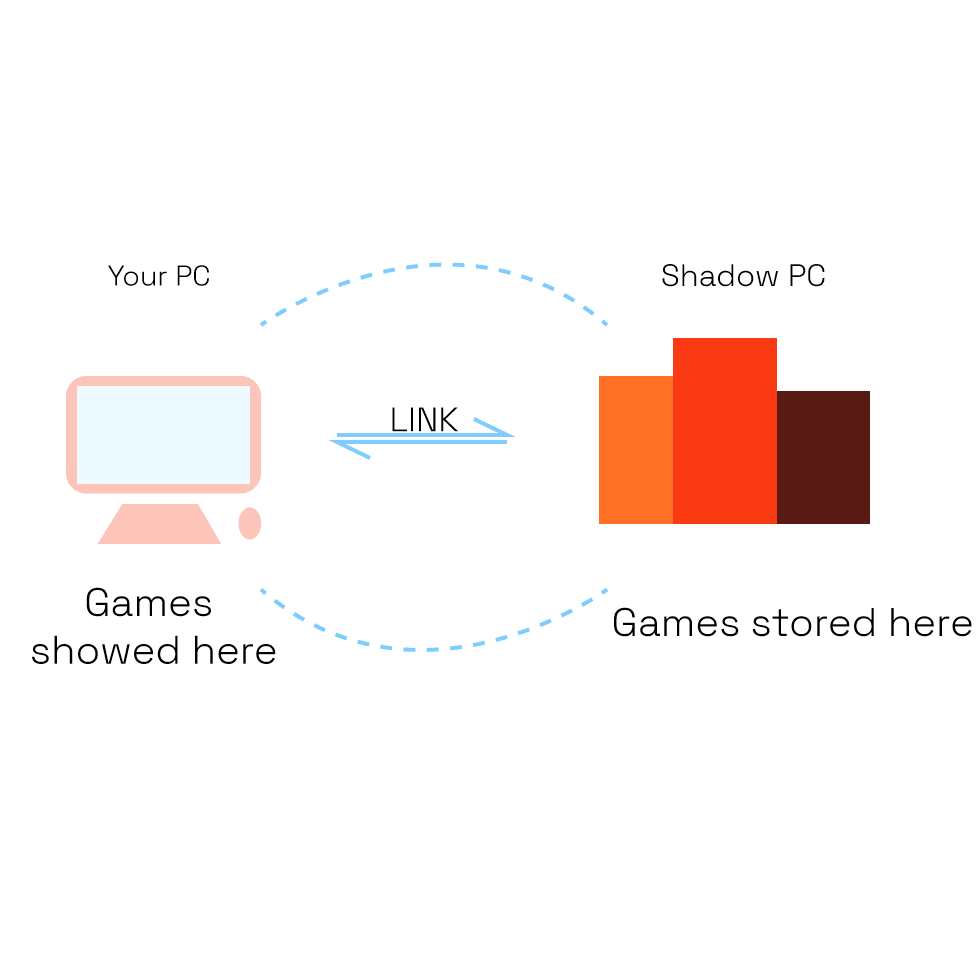 How shadow gaming works